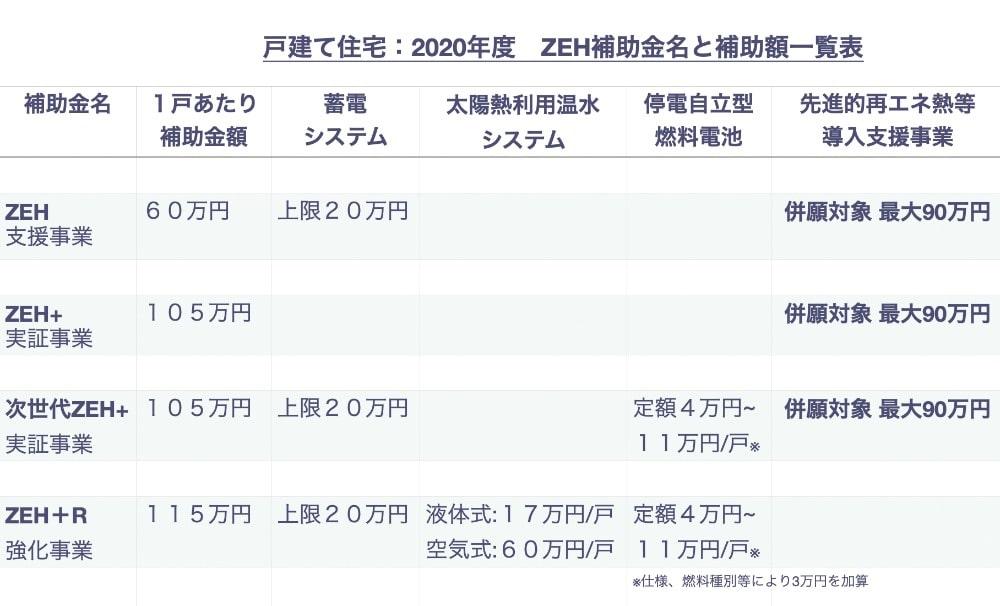ZEH 補助金 2020